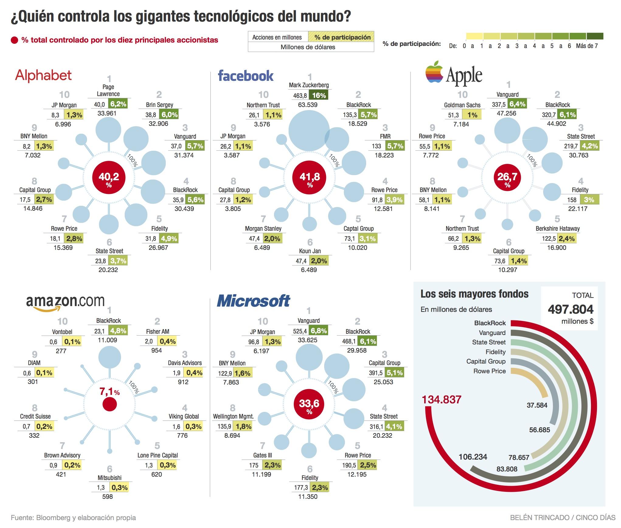 Quien controla los gigantes tecnológicos