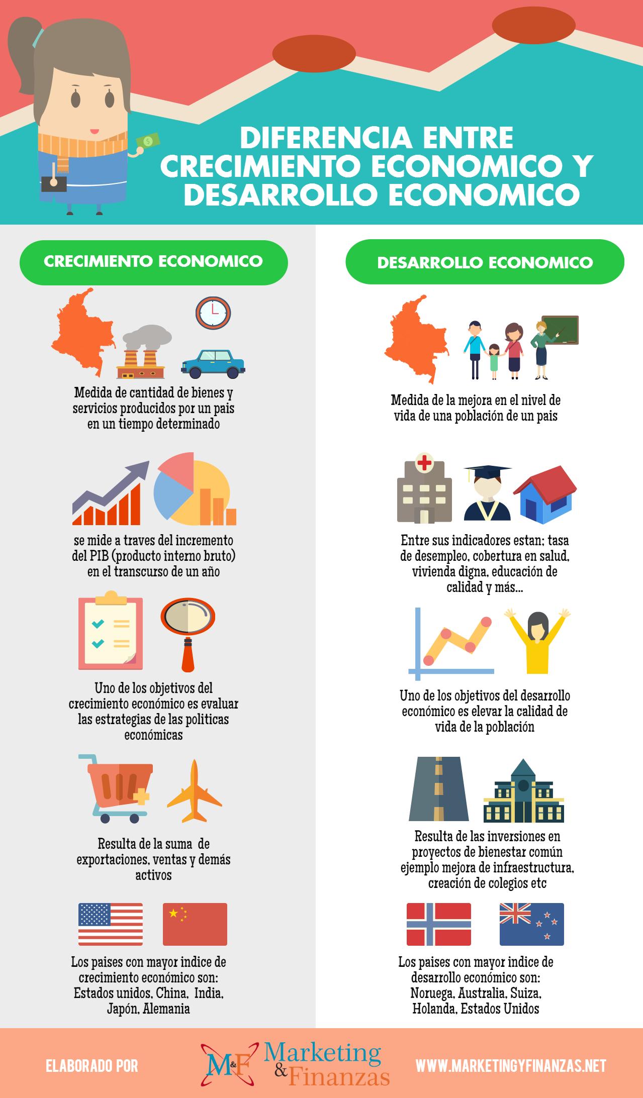 DIferencia entre crecimiento económico y desarrollo económico.