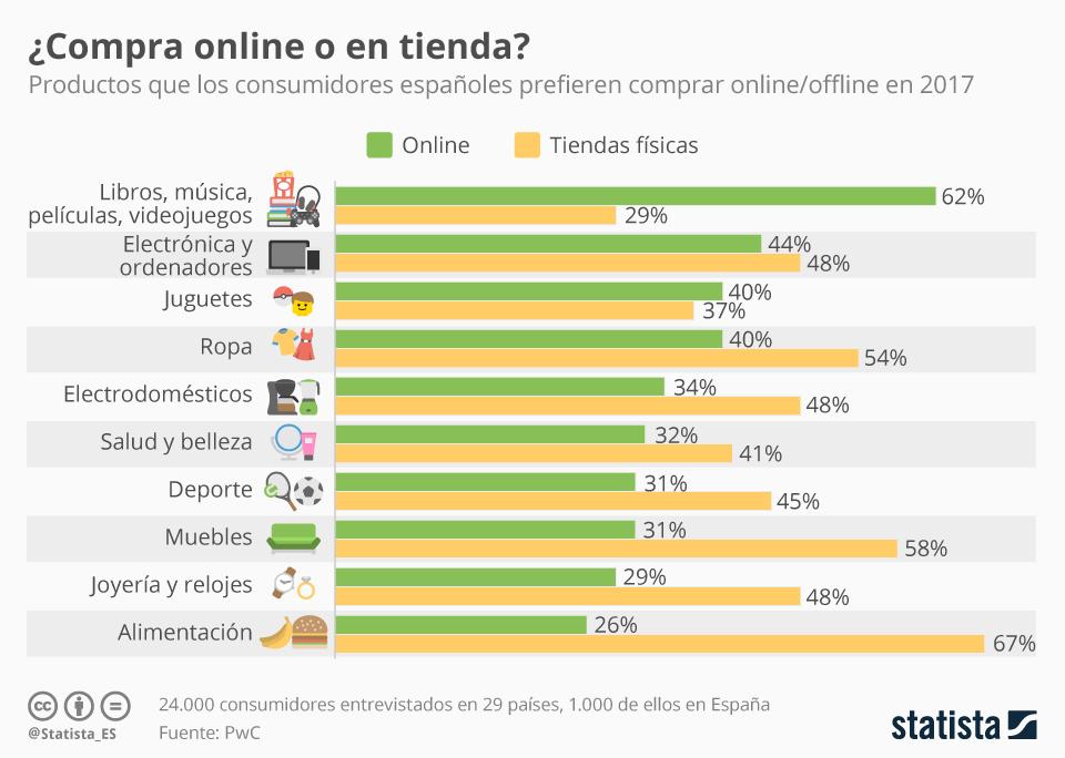Gráfica en la que se muestra qué productos se venden más online y offline.