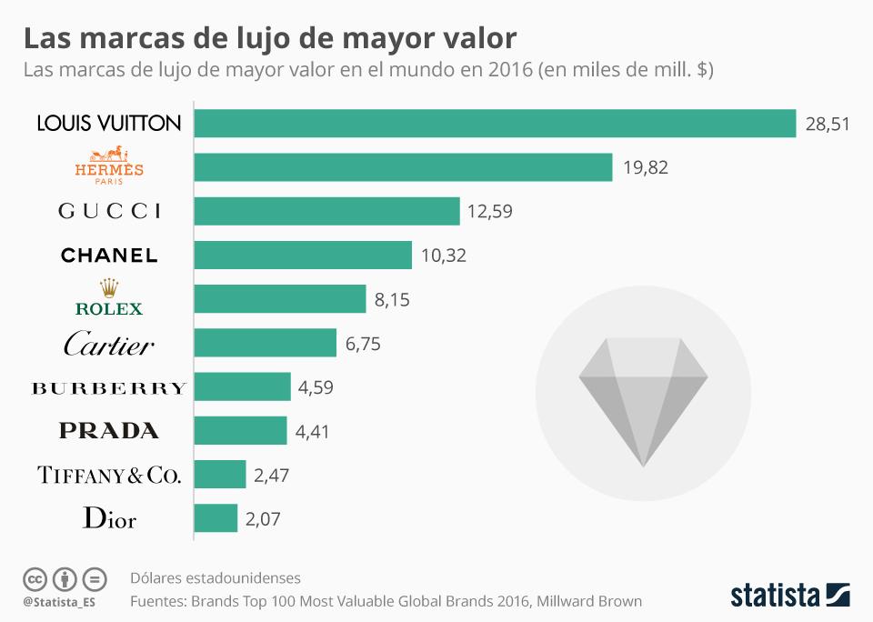 Gráfica sobre las marcas de lujo de mayor valor en el mercado mundial.