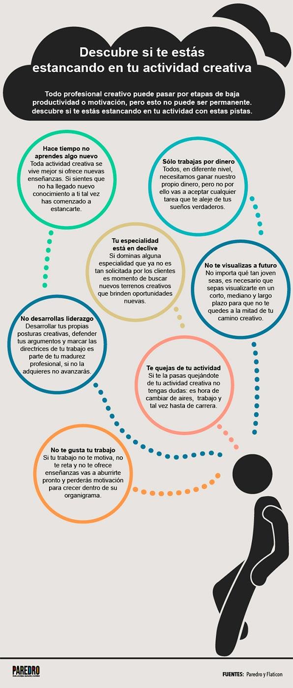 Infografía para saber si te has quedado estancado como creativo.