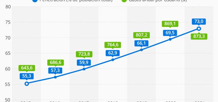 La evolución del E-commerce en España