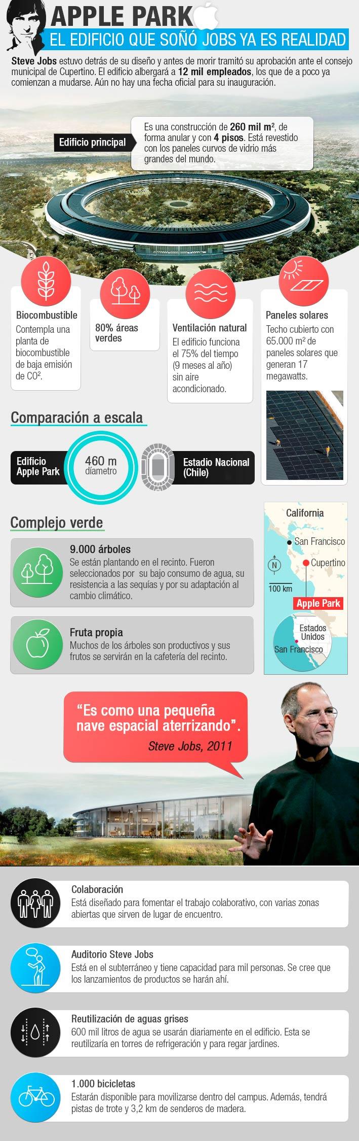Infografía de Apple Park, la nueva sede de Apple,, ideado por Steve Jobs antes de morir.