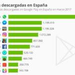 Las aplicaciones más descargadas en España