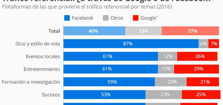 ¿Qué plataforma genera más tráfico referencial?