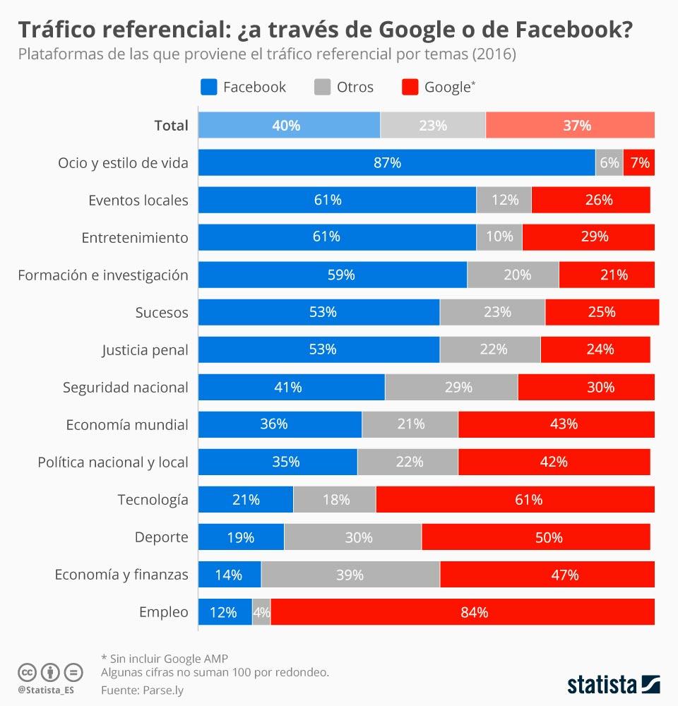 ¿Quién genera más tráfico referencial? ¿Google o Facebook?