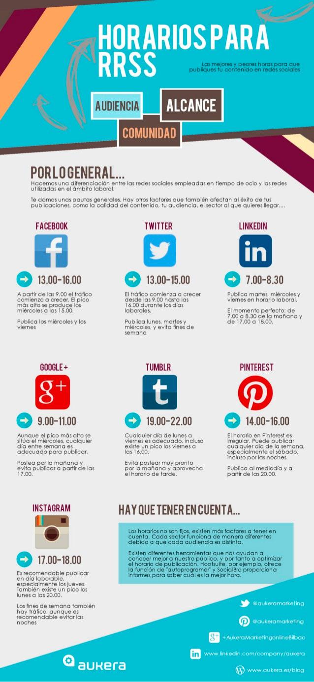 Infografía sobre el mejor horario para publicar en las redes sociales.