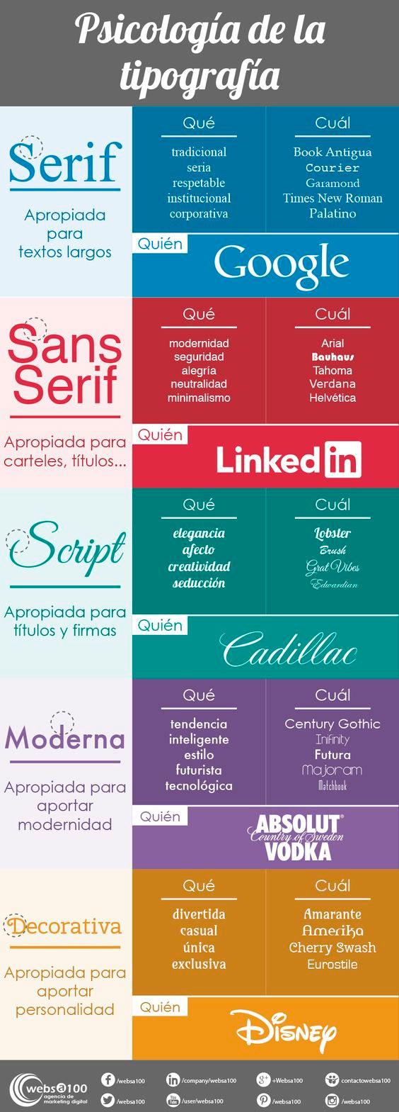 Infografía sobre la psicología de la tipografía.
