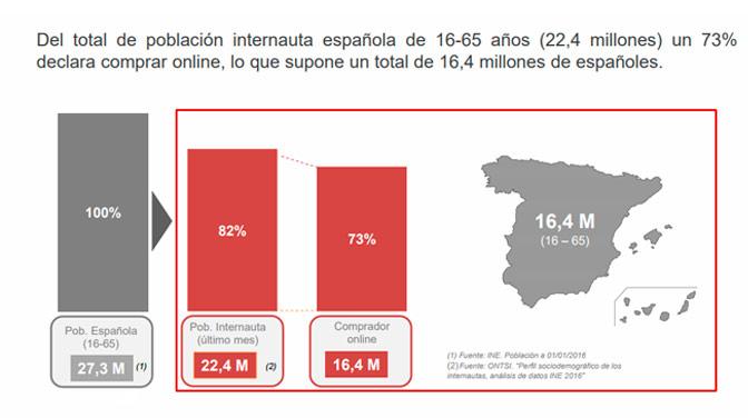 Infografía sobre los usuarios españoles que compran online.