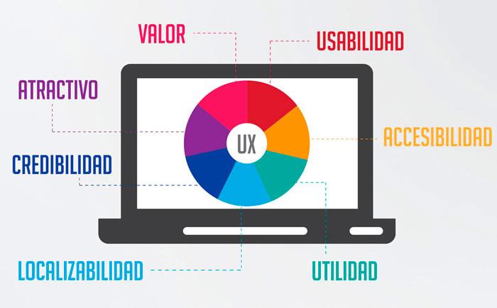 Algunos conceptos relacionados con la experiencia de usuario.
