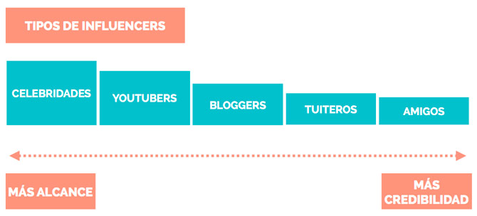 Marketing de Influencia. Tipos de influencers.